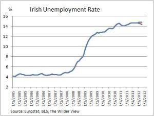 Evolución desempleo en Irlanda. Se ha quintuplicado