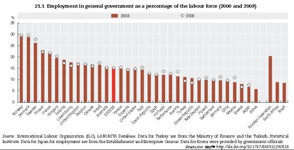 Datos OIT sobre empleo público en Grecia