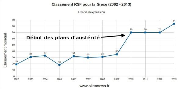 La libertad de prensa ha caido hasta el puesto 80 desde las medidas mas duras de austeridad. Okeanews