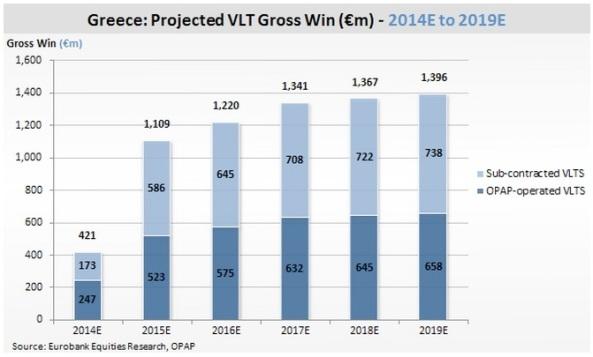 Previsiones de Ganacias brutas con las nuevas terminales de video loteria (VLT) previstas para 2014
